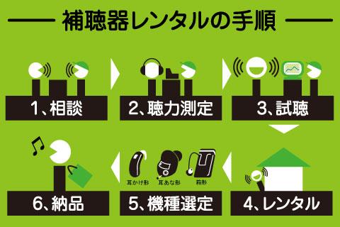 補聴器のレンタル手順