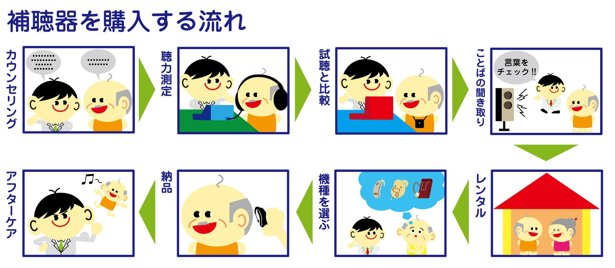 補聴器 買い方
