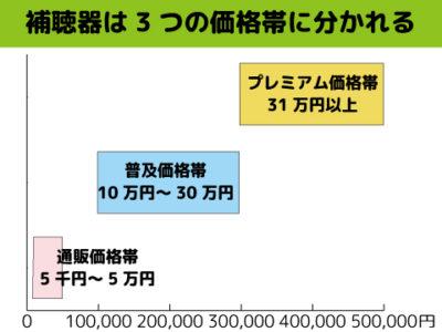 補聴器 価格帯 a1