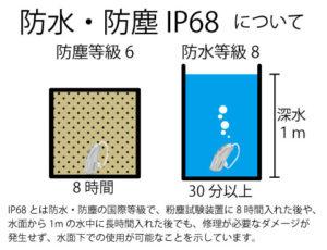 補聴器 防水 防塵