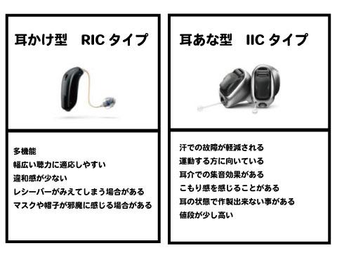 補聴器 ric iic