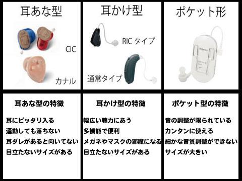 補聴器 タイプ a1