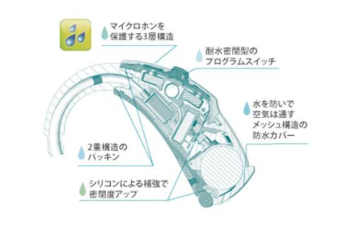 補聴器 防水 構造