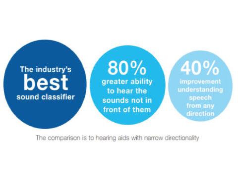 ベルトーン 補聴器 性能