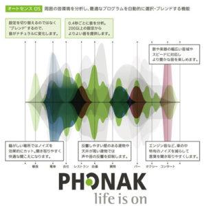 フォナック 音質 自動