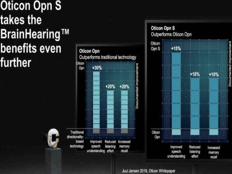 オーティコン 補聴器 最新