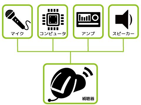 補聴器の仕組み