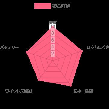 シグニア ピュア 7NX 2