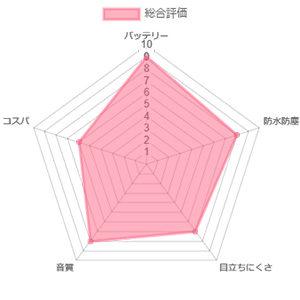 ベルトーン アメイズ9 63DW レーダーチャート