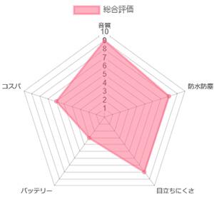 オーティコン オープン2 ミニRITES レーダーチャート