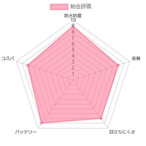 フォナック オーデオM50-R チャート
